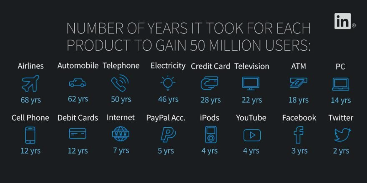 table showing the number of years products took to gain 50 million users